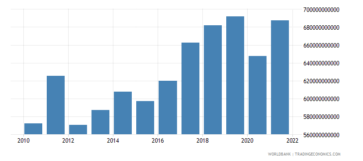 germany gross capital formation constant lcu wb data