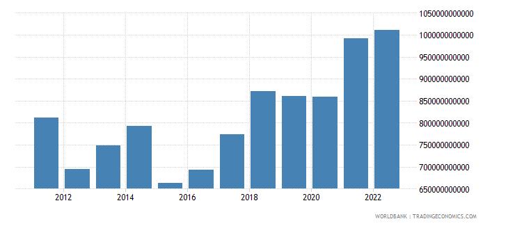 germany gross capital formation us dollar wb data