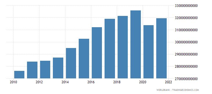 germany gross domestic income constant lcu wb data