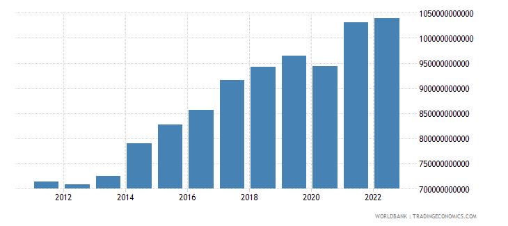 germany gross domestic savings current lcu wb data