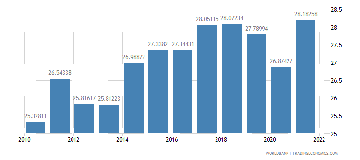 germany gross domestic savings percent of gdp wb data