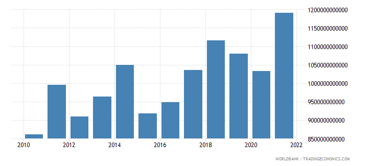 germany gross domestic savings us dollar wb data