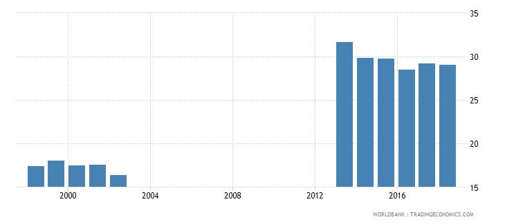 germany gross enrolment ratio post secondary non tertiary both sexes percent wb data