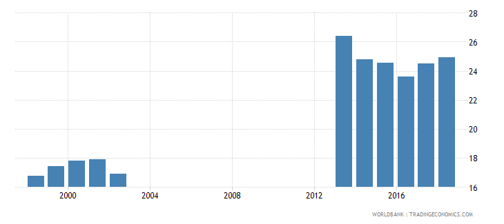 germany gross enrolment ratio post secondary non tertiary male percent wb data