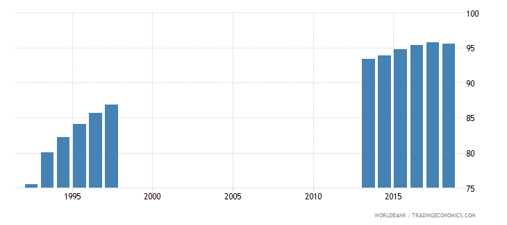 germany gross enrolment ratio primary to tertiary female percent wb data