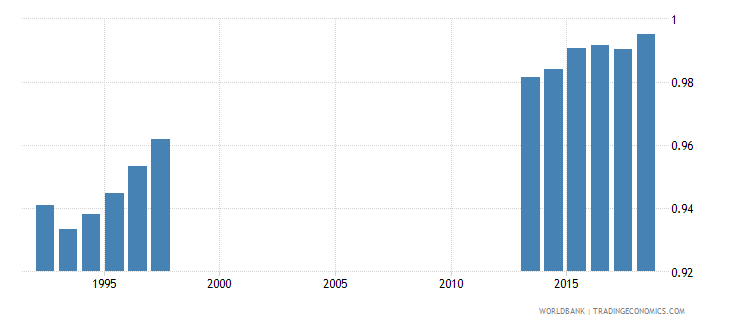 germany gross enrolment ratio primary to tertiary gender parity index gpi wb data
