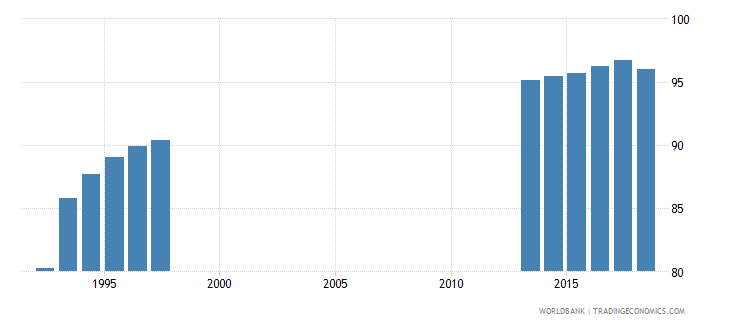 germany gross enrolment ratio primary to tertiary male percent wb data