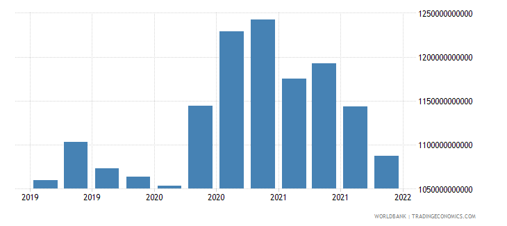 germany gross ext debt pos  general government long term debt securities usd wb data