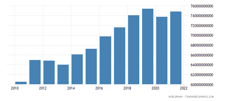 germany gross fixed capital formation constant 2000 us dollar wb data