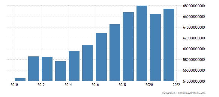 germany gross fixed capital formation constant lcu wb data