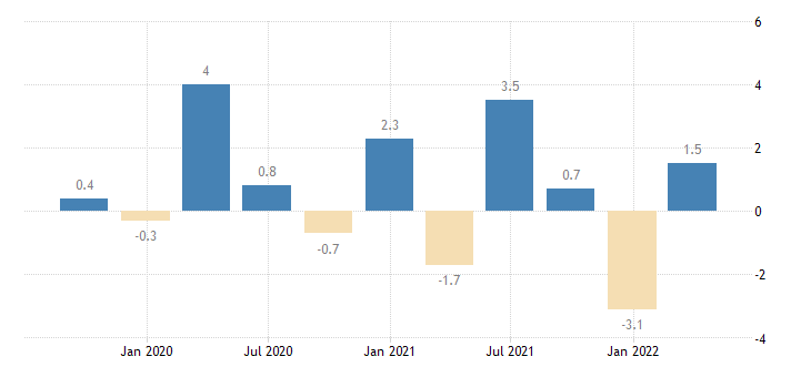 germany gross fixed capital formation total construction eurostat data