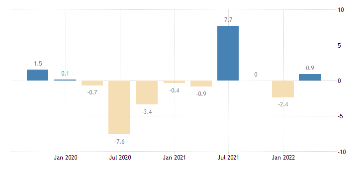 germany gross fixed capital formation total fixed assets eurostat data