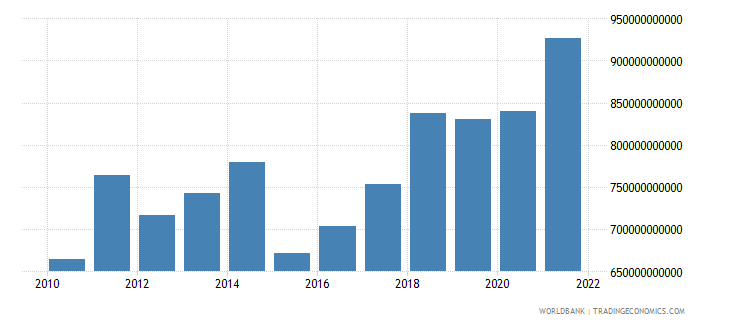 germany gross fixed capital formation us dollar wb data