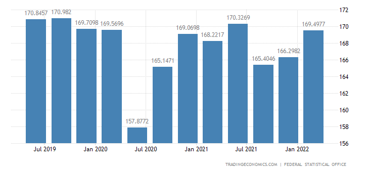 Germany Gross Fixed Capital Formation