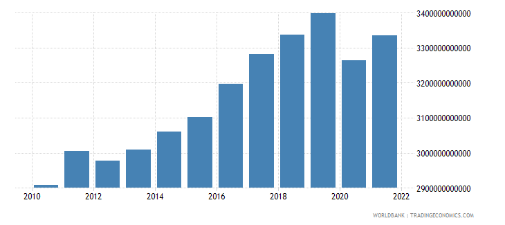germany gross national expenditure constant 2005 us$ wb data