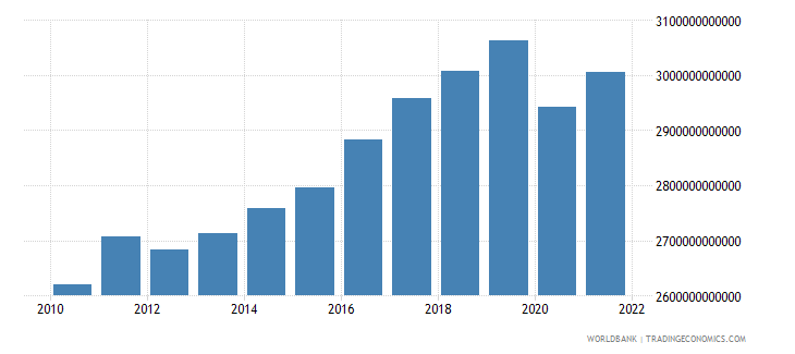 germany gross national expenditure constant lcu wb data