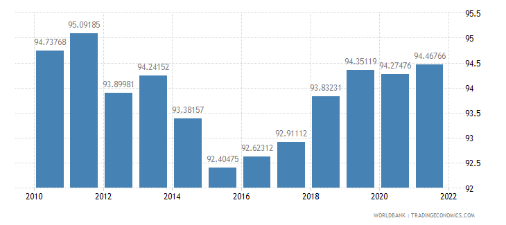 germany gross national expenditure percent of gdp wb data