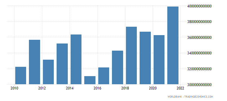 germany gross national expenditure us dollar wb data