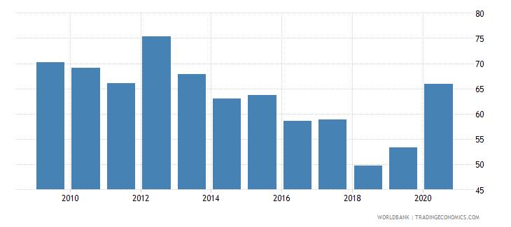 germany gross portfolio debt liabilities to gdp percent wb data