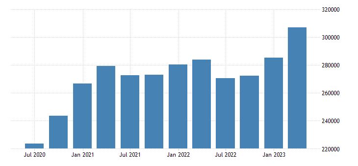 germany gross saving eurostat data