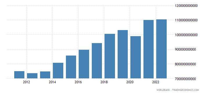 germany gross savings current lcu wb data
