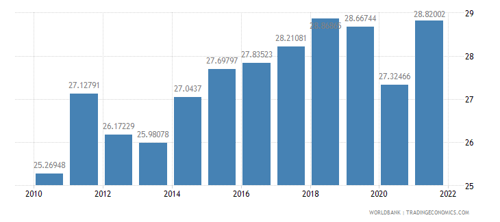 germany gross savings percent of gni wb data