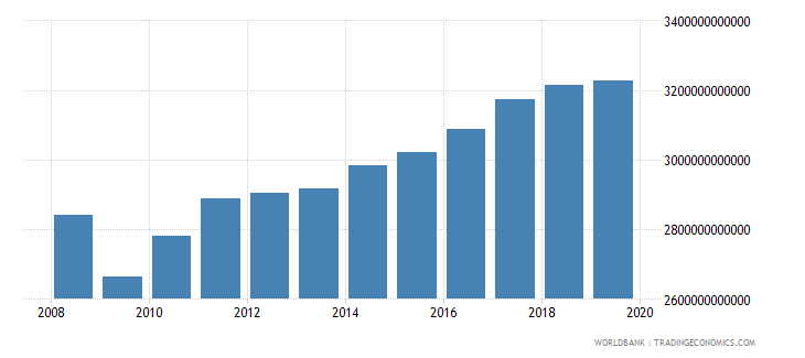 germany gross value added at factor cost constant 2000 us dollar wb data