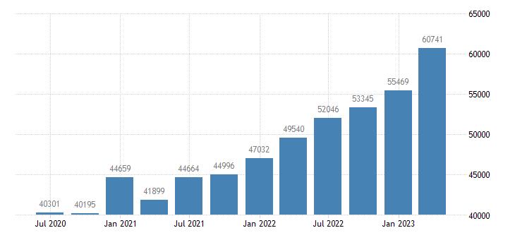 germany gross value added construction eurostat data