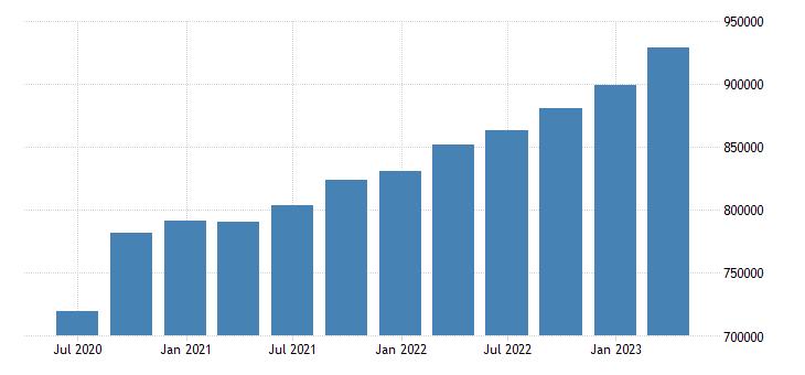 germany gross value added eurostat data