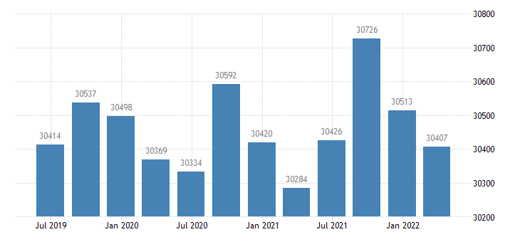 germany gross value added financial insurance activities eurostat data
