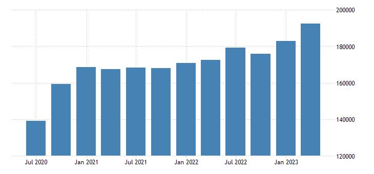 germany gross value added manufacturing eurostat data