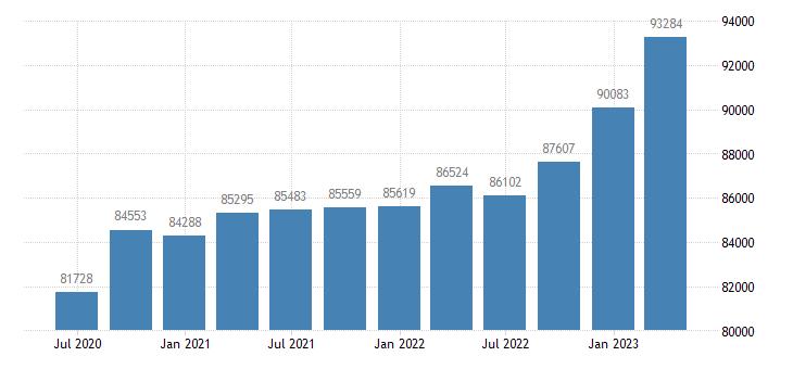 germany gross value added real estate activities eurostat data