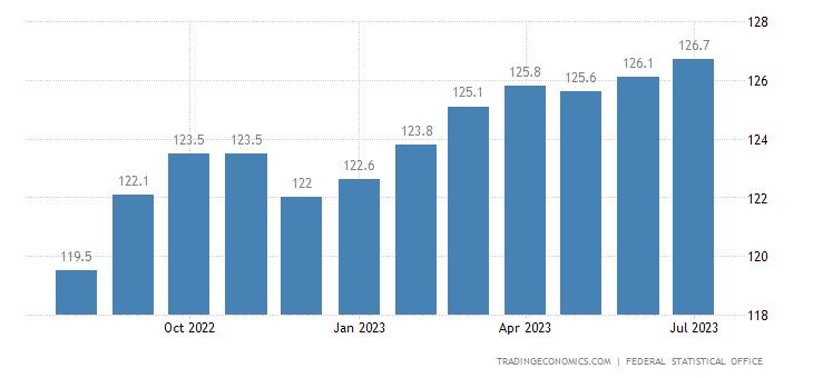 Germany Harmonised Consumer Prices