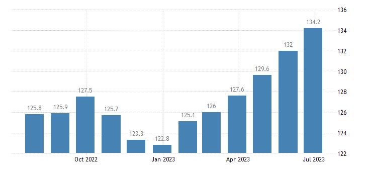 germany harmonised idx of consumer prices hicp accommodation services eurostat data