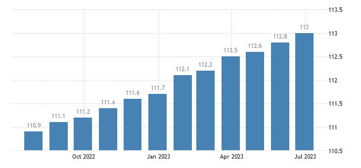 germany harmonised idx of consumer prices hicp actual rentals for housing eurostat data