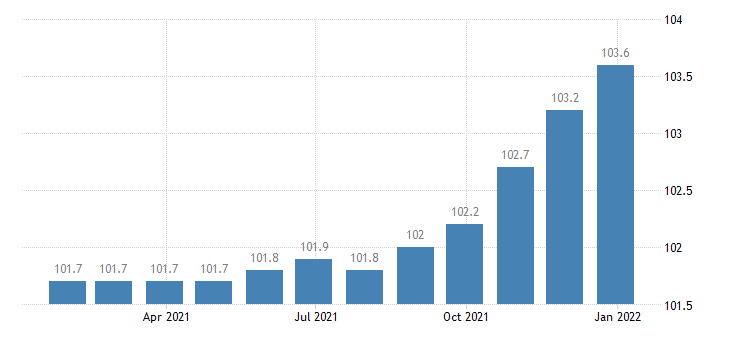 germany harmonised idx of consumer prices hicp administered prices energy eurostat data