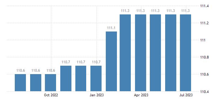 germany harmonised idx of consumer prices hicp administrative fees eurostat data