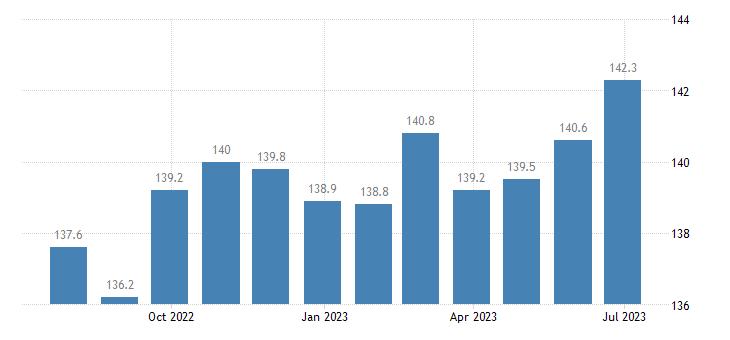 germany harmonised idx of consumer prices hicp beef veal eurostat data