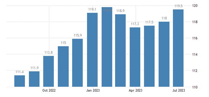 germany harmonised idx of consumer prices hicp books eurostat data