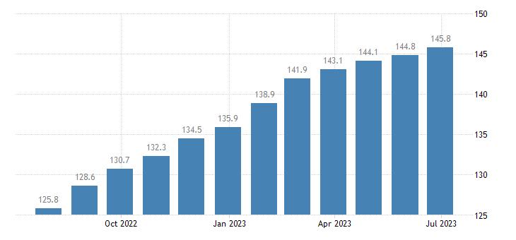 germany harmonised idx of consumer prices hicp bread cereals eurostat data