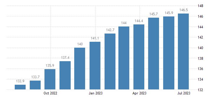 germany harmonised idx of consumer prices hicp bread eurostat data