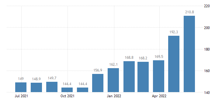 germany harmonised idx of consumer prices hicp butter eurostat data