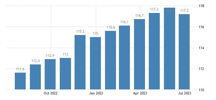 germany harmonised idx of consumer prices hicp carpet rugs eurostat data