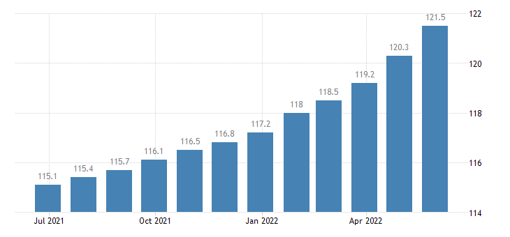germany harmonised idx of consumer prices hicp catering services eurostat data