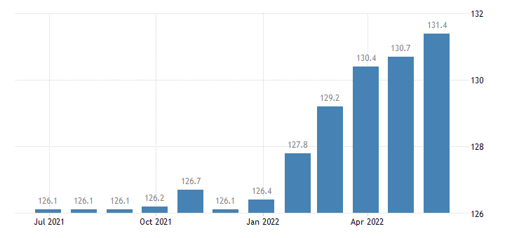 germany harmonised idx of consumer prices hicp cigarettes eurostat data