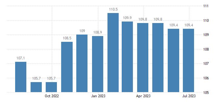 germany harmonised idx of consumer prices hicp cleaning equipment eurostat data