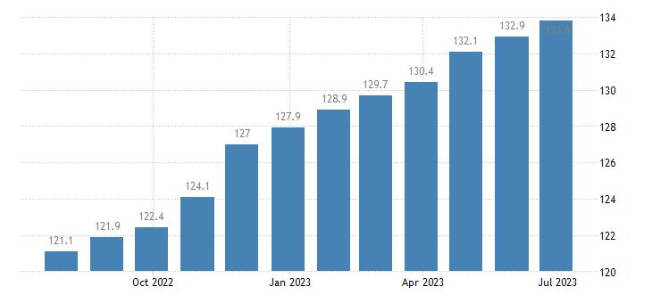 germany harmonised idx of consumer prices hicp cleaning of clothing eurostat data