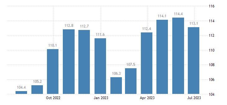 germany harmonised idx of consumer prices hicp clothing footwear eurostat data