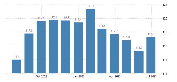 germany harmonised idx of consumer prices hicp coffee eurostat data