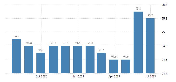 germany harmonised idx of consumer prices hicp communications eurostat data
